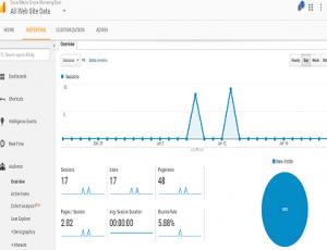 Google Analytics (Blogging Tips)